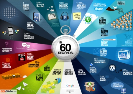 SEO every 60 seconds on internet
